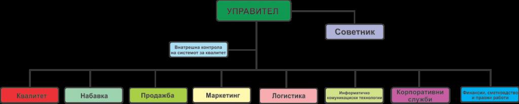 Makedonijalek macro chart